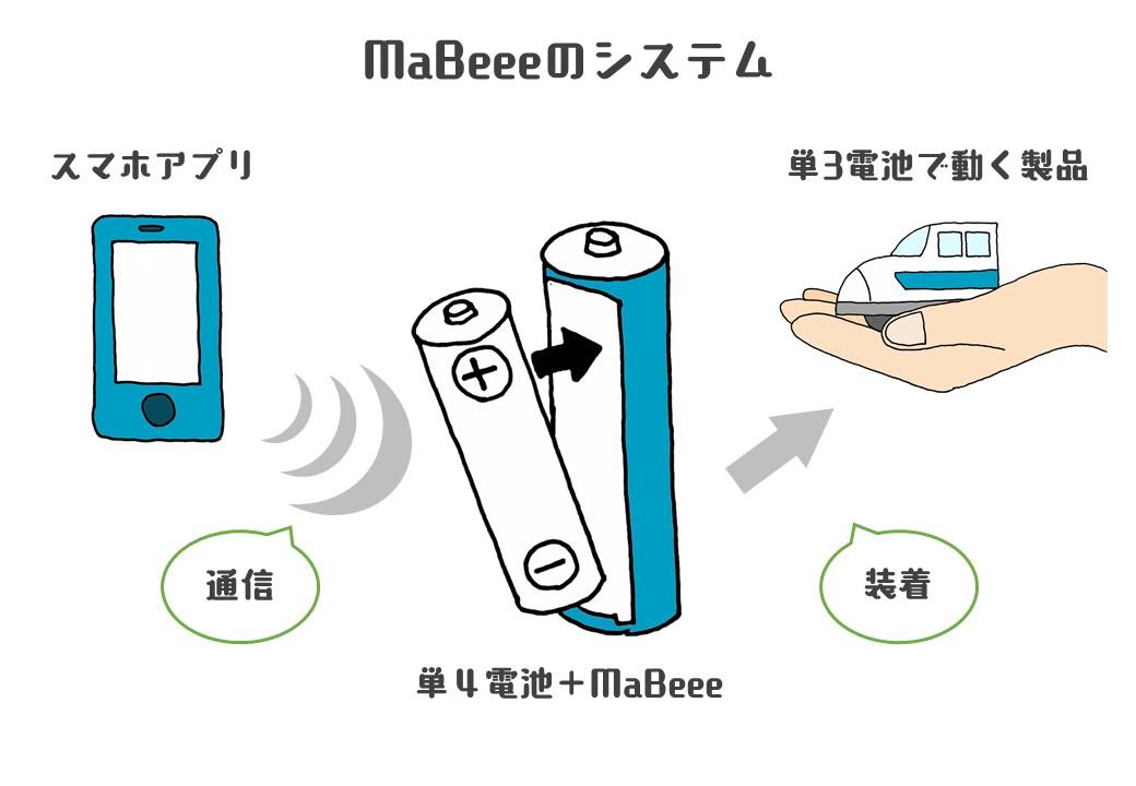 MaBeeeのシステム図式化