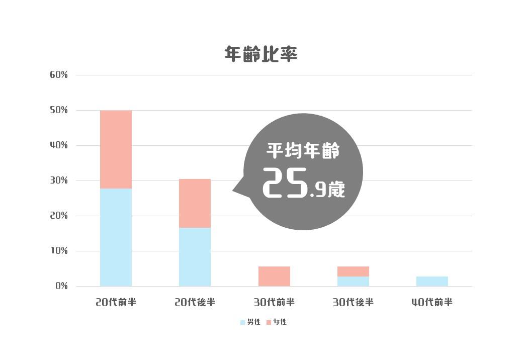 年齢比率のグラフ