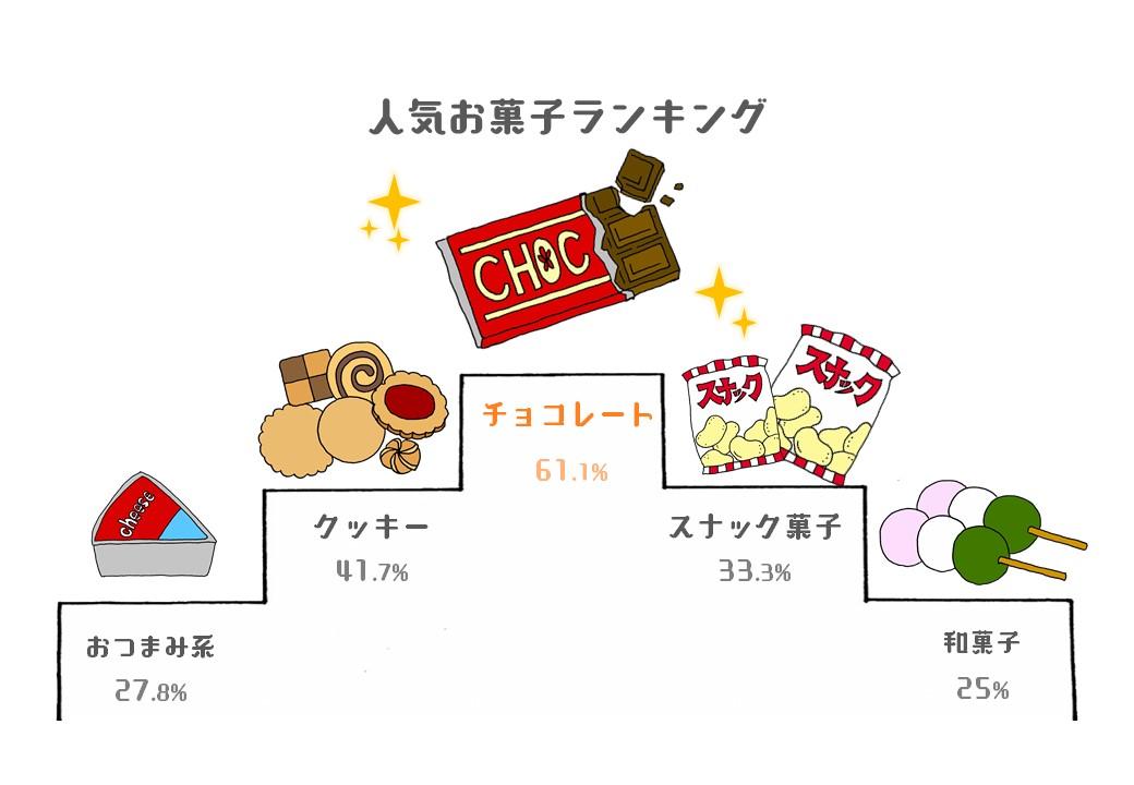 人気のお菓子ランキング
